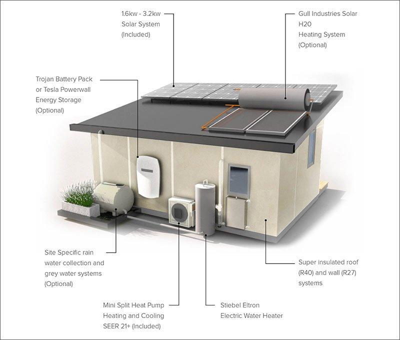 petite maison d'hôtes caractéristiques durables